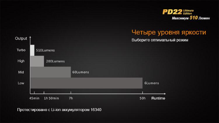 Фонарь Fenix PD22 Ultimate Edition