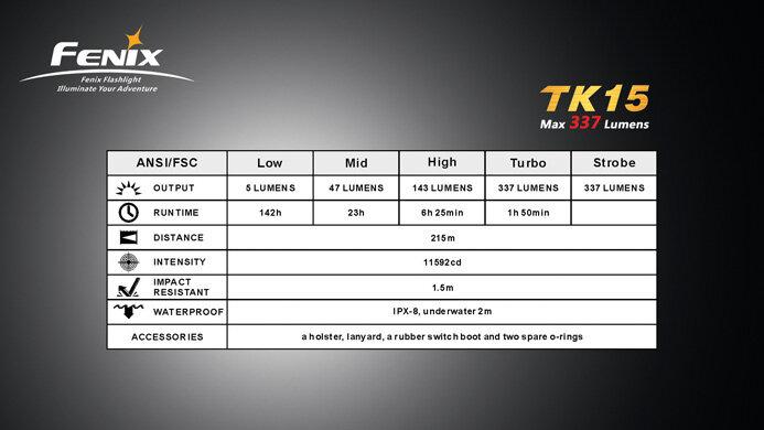 Фонарь Fenix TK15 Cree XP-G (R5)