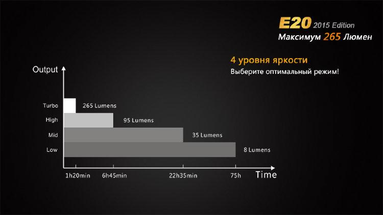 Фонарь Fenix E20 (2015) Cree XP-E2 LED