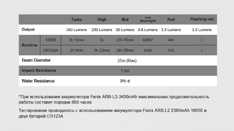 Фонарь Fenix CL25R