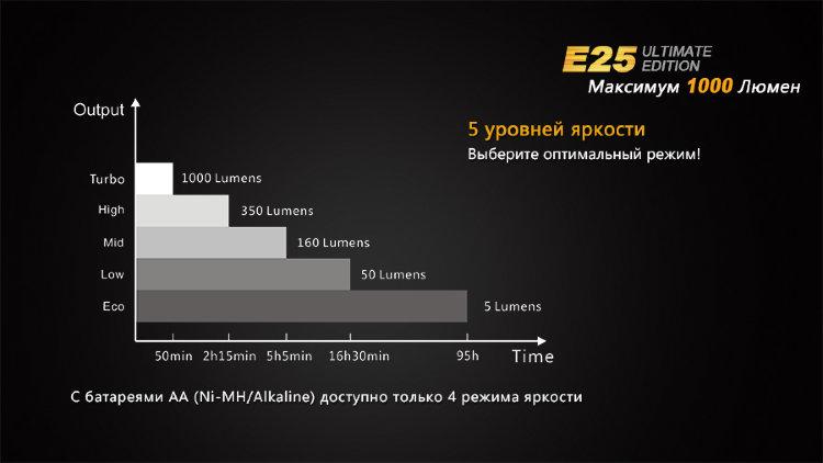 Fenix E25XP-L V5 вскрытый