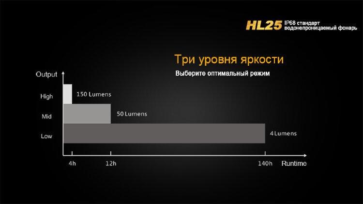 Fenix HL25XP-G2 желтый вскрытый