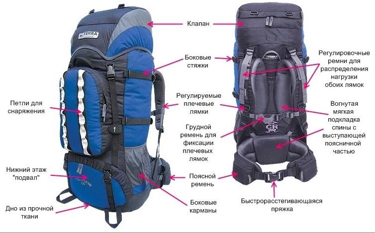 Как минимизировать вес рюкзака кожаная сумка-рюкзак женская